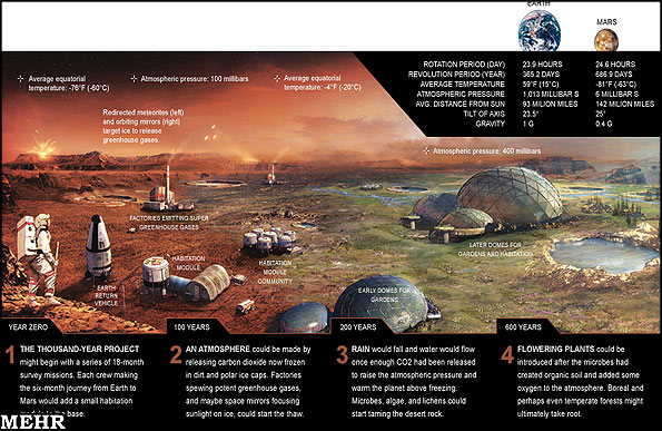 مریخ برای زندگی